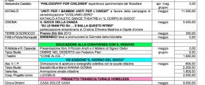I dettagli di impegno di spesa per le iniziative del Laboratorio Regionale Città dei bambini e delle...